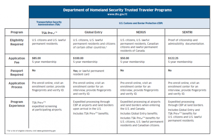 DHS Trusted Traveler Programs