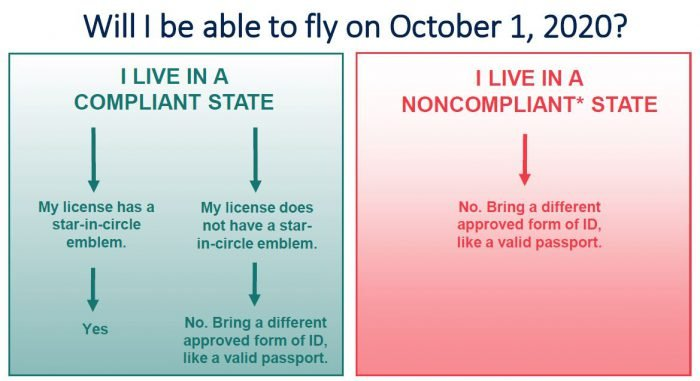 October 1 2020 REAL ID Act Enforcement