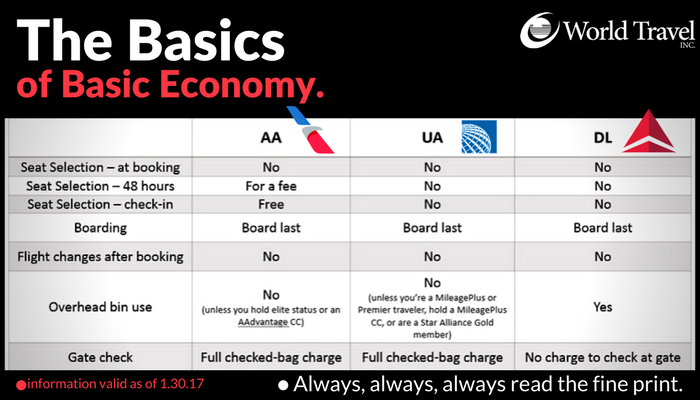 The Basics of Basic Economy