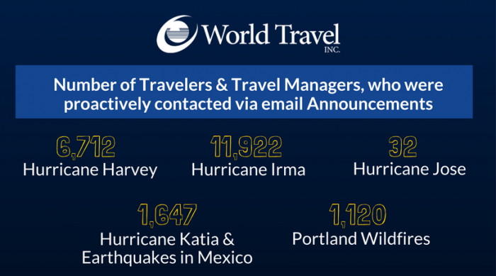 Travelers Affected
